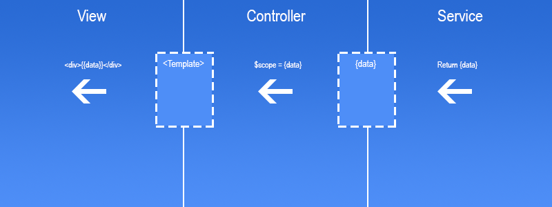 Controllers in Ionic/Angular