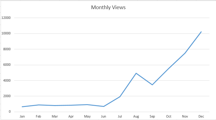 year in review monthly views