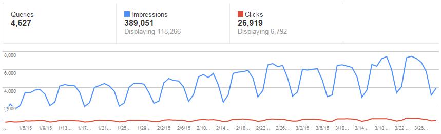 Google Web Master Graph