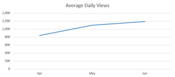 quater daily views