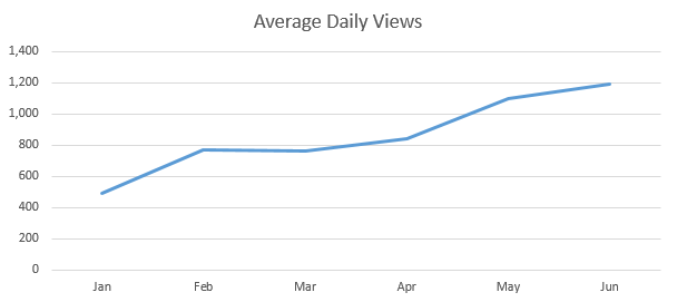 year daily views