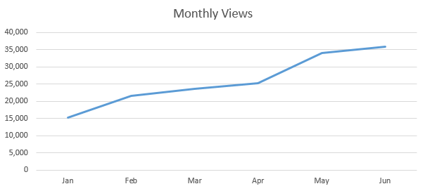 year monthly views